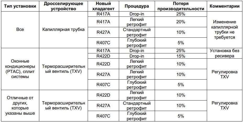 Установки кондиционирования воздуха на хладогенте R22 и минеральным маслом