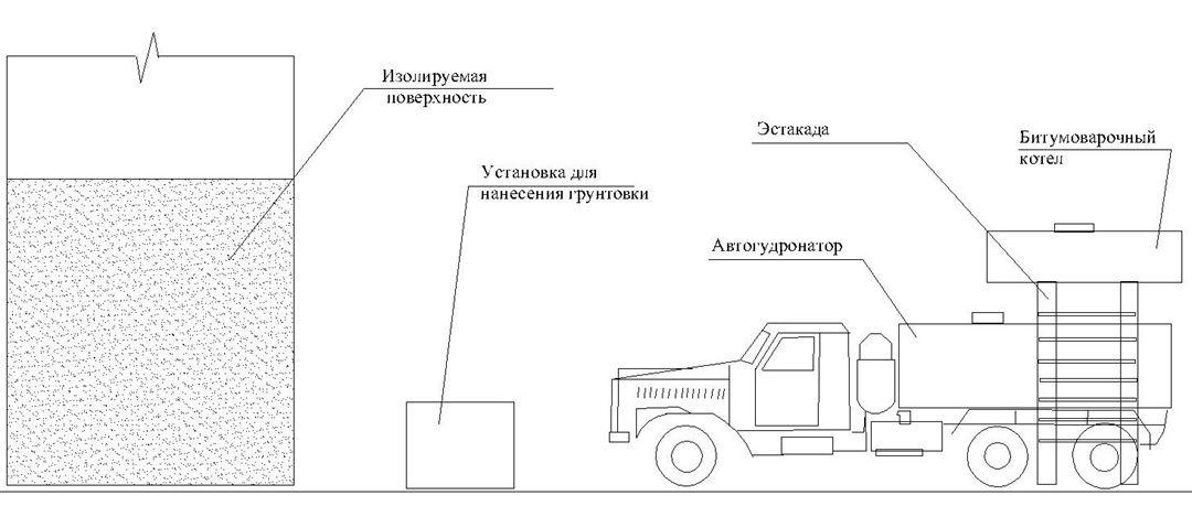 Рабочая зона объекта Обмазочная гидроизоляция бетонных конструкций