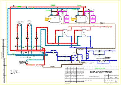 Как покрашены трубопроводы в котельной
