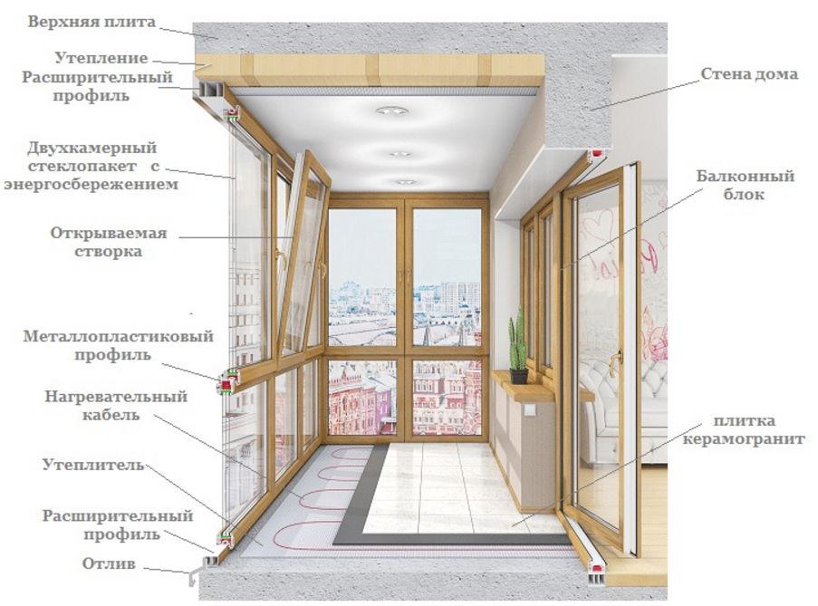 Схемы утепления и остекления балконов и лоджий строительство.